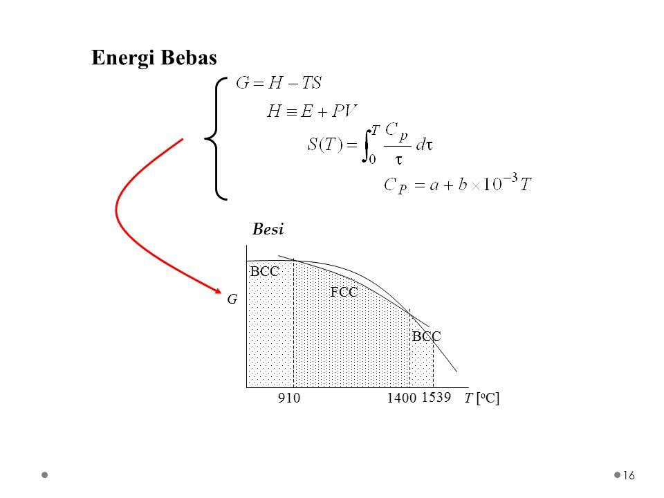 Energi Bebas Besi FCC BCC T [oC] 910 1400 1539 G
